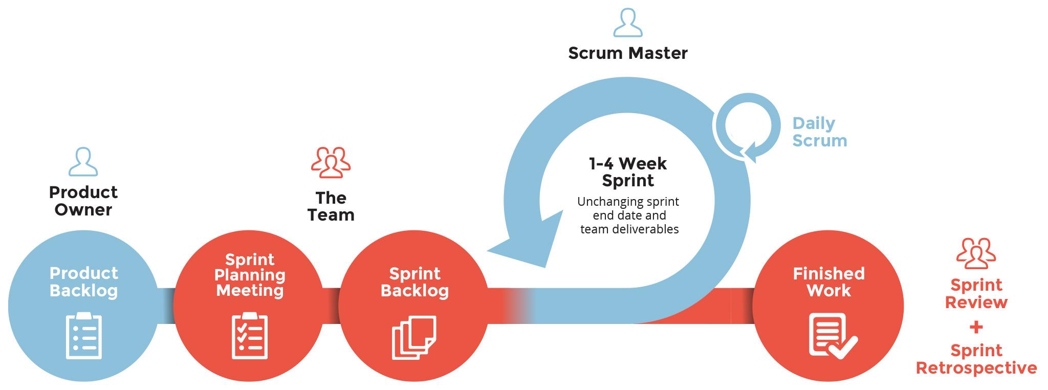 agile sprint